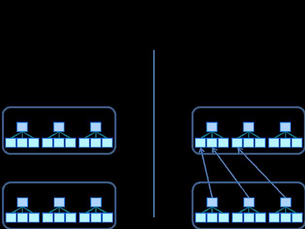 (図1)評価システムとOKRツールの違い