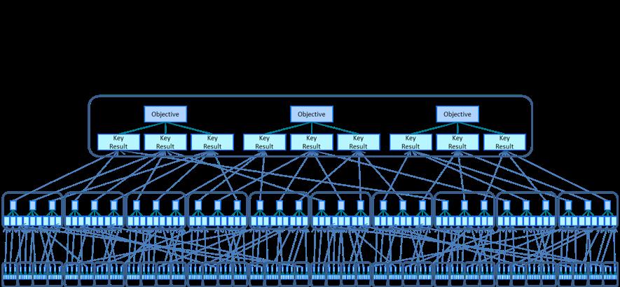 (図2)100人の組織におけるOKRのイメージ