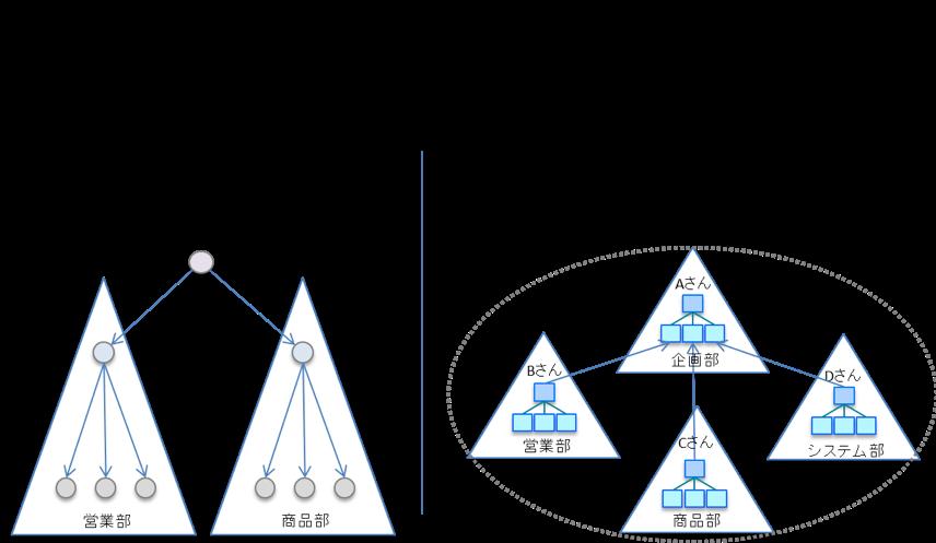 (図3)目標管理とOKRの組織の捉え方