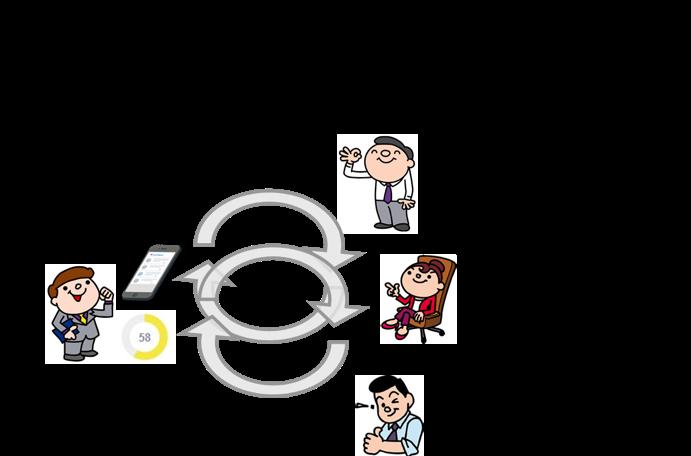 (図4)目標を中心としたコミュニケーション